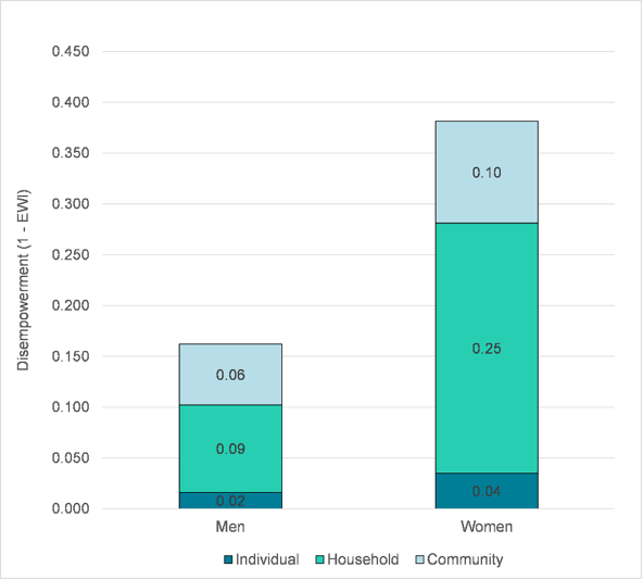 Factors at the individual, household and community level all contributed to more disempowerment for women respondents compared to men respondents.