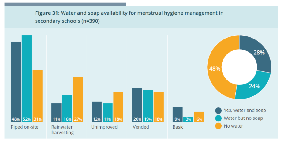 Figure showing water and soap availability for menstrual hygiene management in secondary schools in Kitui